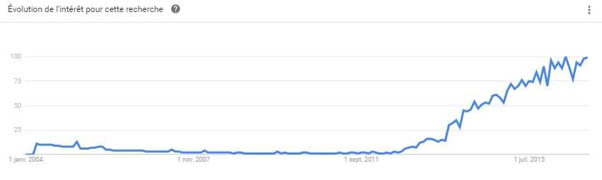 Evolution sur Google du mot-clé Growth hacking